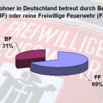 Grafik Feuerwehren in Deutschland